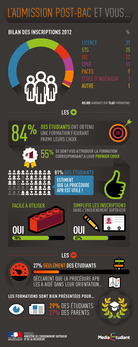 Infographie admission post bac 2015