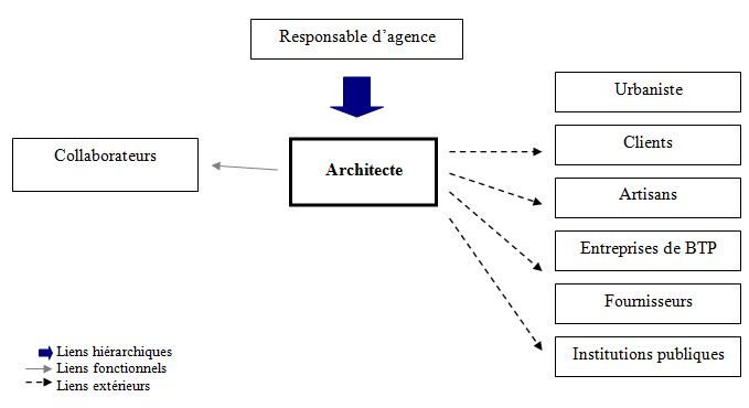 Architecte for Architecte definition du metier