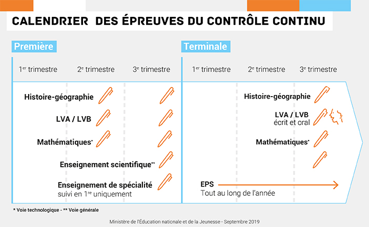 Calendrier épreuves Bac 2021 Bac 2020/2021   Let's practice with S.Minetti